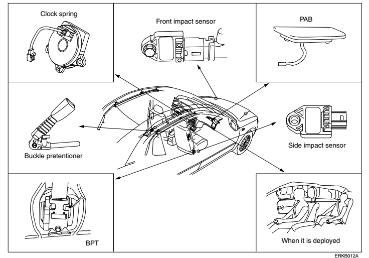 Hyundai Elantra Service Manual - Zofti