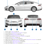 Tesla s service manual